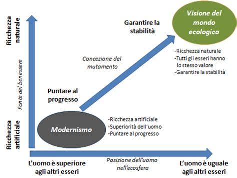 An essay on ecology